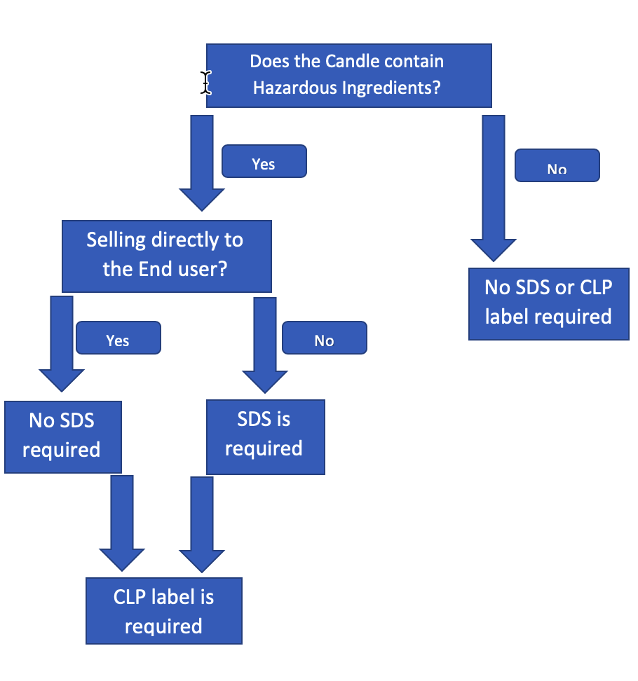 Do you need a CLP flow chart